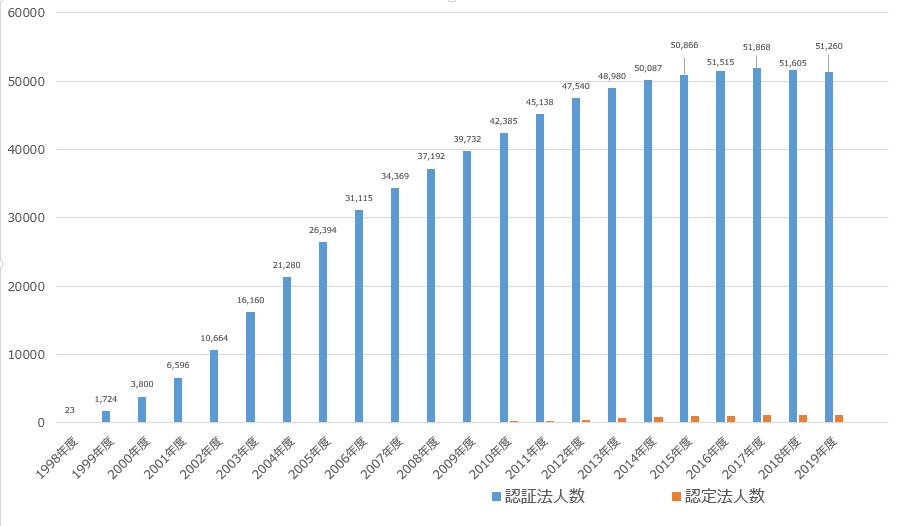NPO法人数の推移